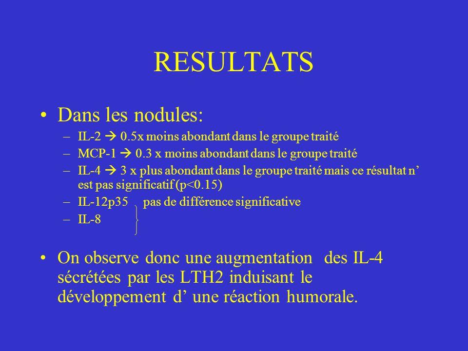 RESULTATS Dans les nodules: