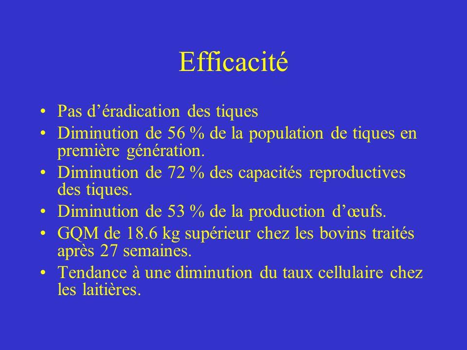 Efficacité Pas d'éradication des tiques