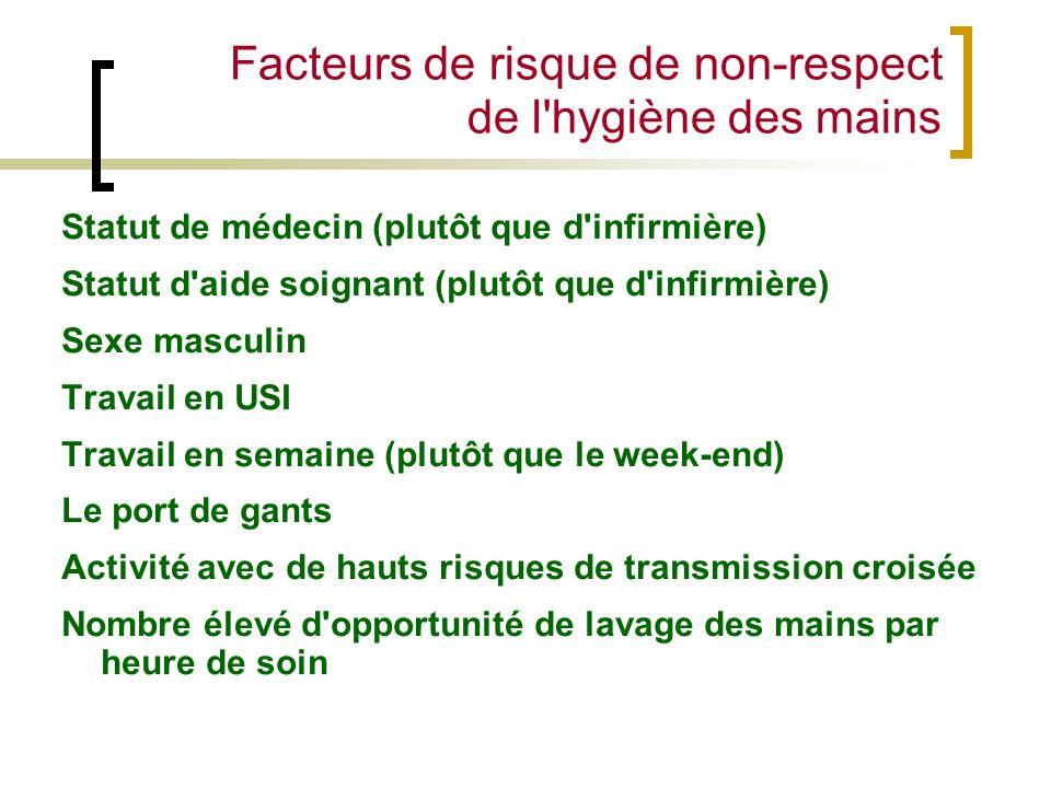 Facteurs de risque de non-respect de l hygiène des mains