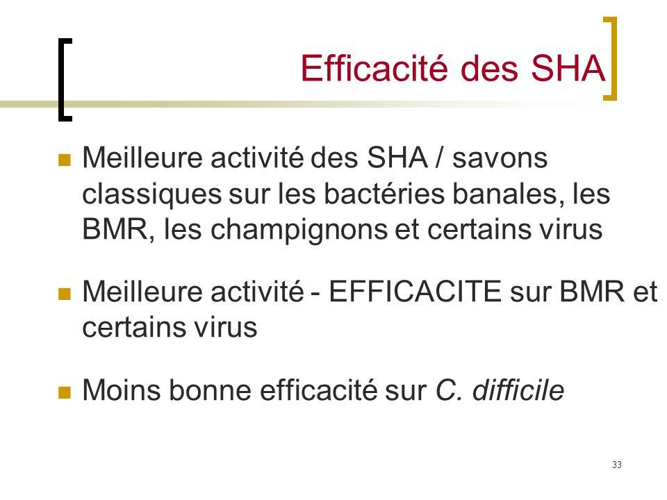 Efficacité des SHA Meilleure activité des SHA / savons classiques sur les bactéries banales, les BMR, les champignons et certains virus.