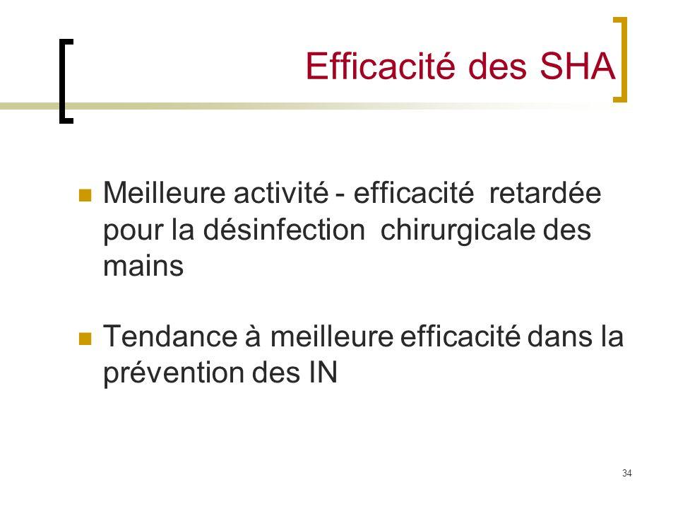 Efficacité des SHA Meilleure activité - efficacité retardée pour la désinfection chirurgicale des mains.