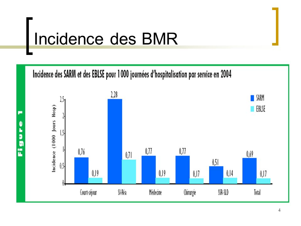 Incidence des BMR