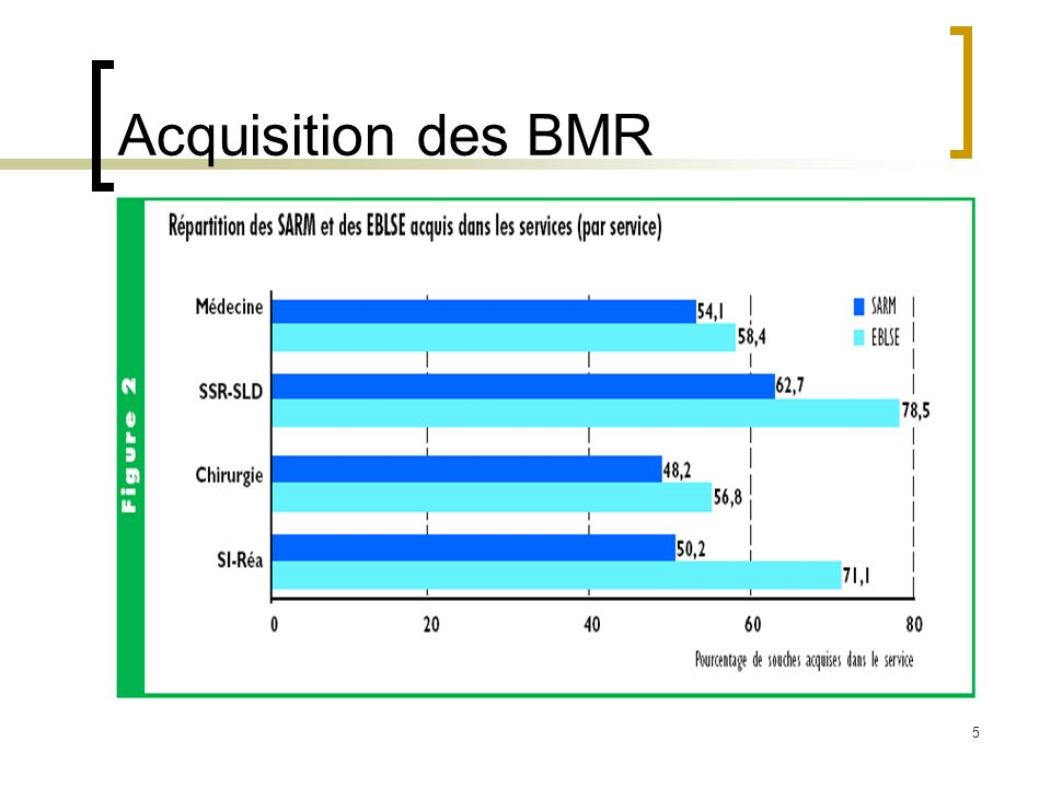 Acquisition des BMR