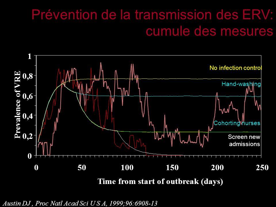 Prévention de la transmission des ERV: cumule des mesures