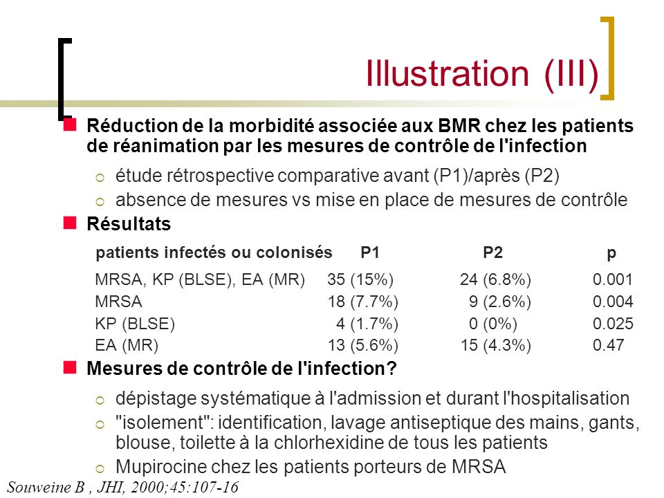 Illustration (III) Réduction de la morbidité associée aux BMR chez les patients de réanimation par les mesures de contrôle de l infection.