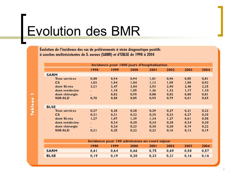 Evolution des BMR