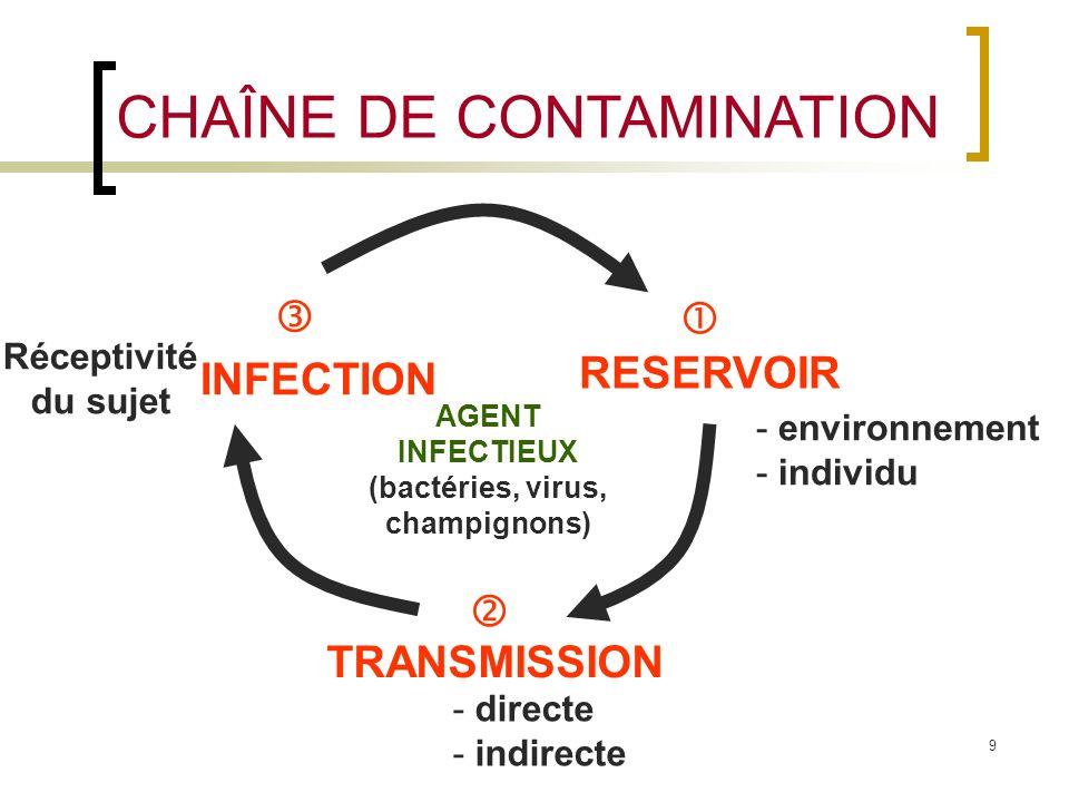 AGENT INFECTIEUX (bactéries, virus, champignons)