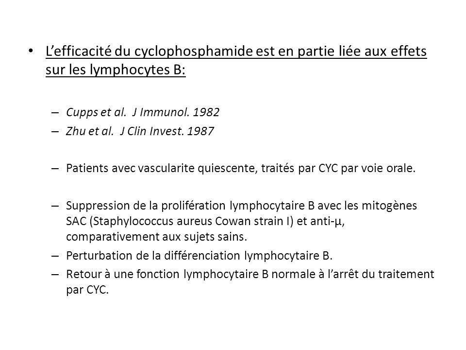L'efficacité du cyclophosphamide est en partie liée aux effets sur les lymphocytes B: