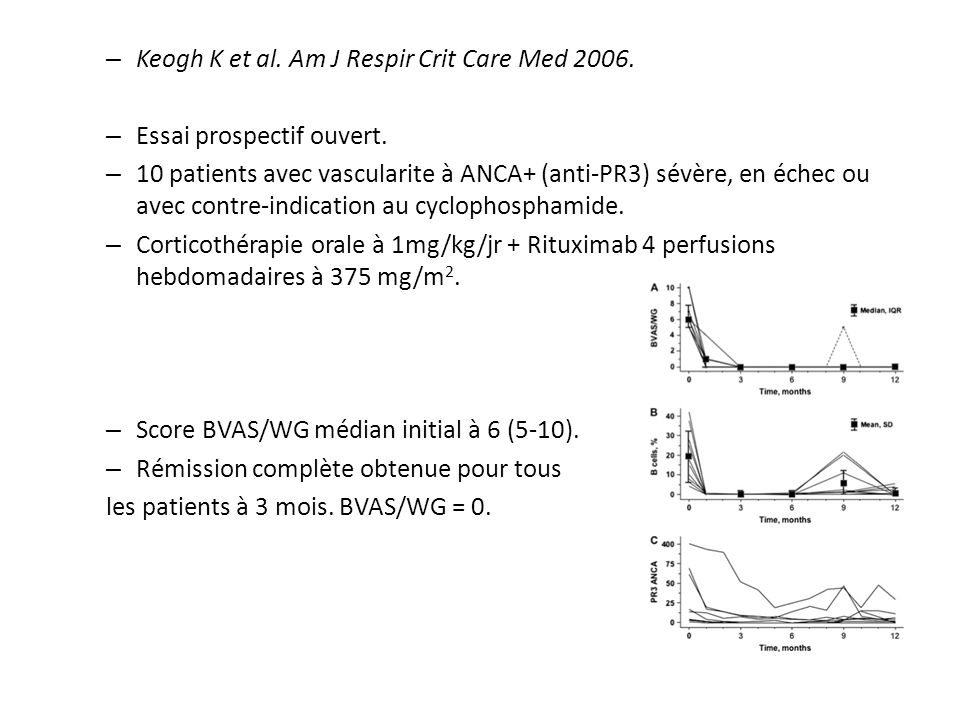 Keogh K et al. Am J Respir Crit Care Med 2006.