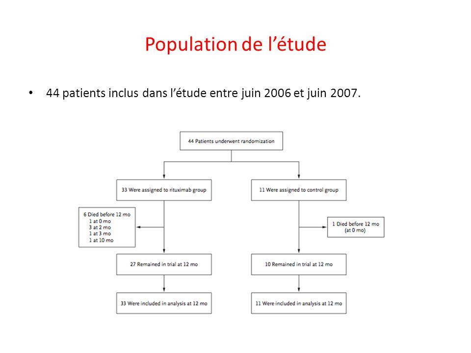 Population de l'étude 44 patients inclus dans l'étude entre juin 2006 et juin 2007.