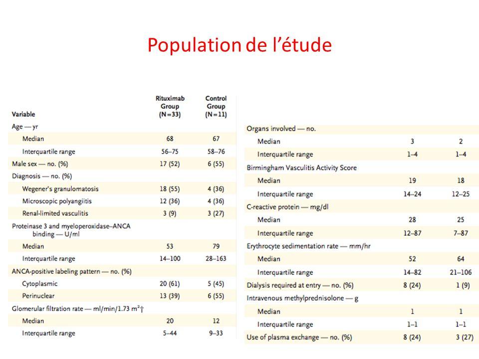 Population de l'étude