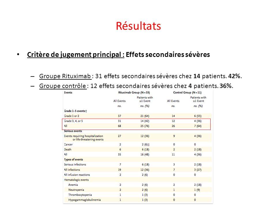 Résultats Critère de jugement principal : Effets secondaires sévères