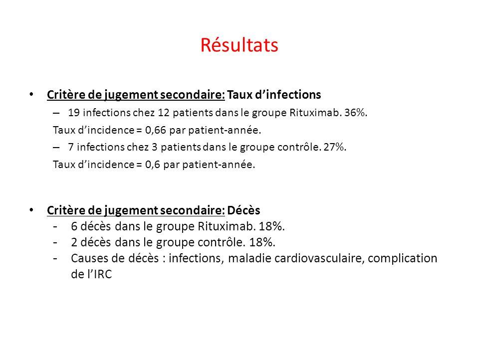 Résultats Critère de jugement secondaire: Taux d'infections