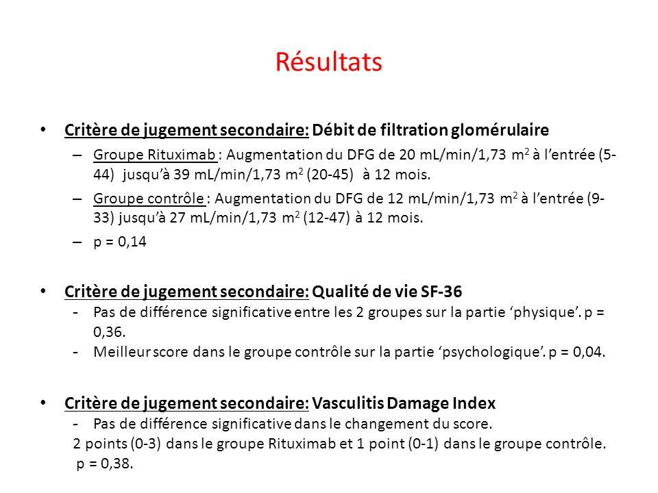 Résultats Critère de jugement secondaire: Débit de filtration glomérulaire.