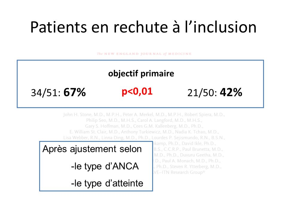 Patients en rechute à l'inclusion