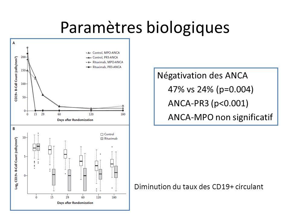 Paramètres biologiques