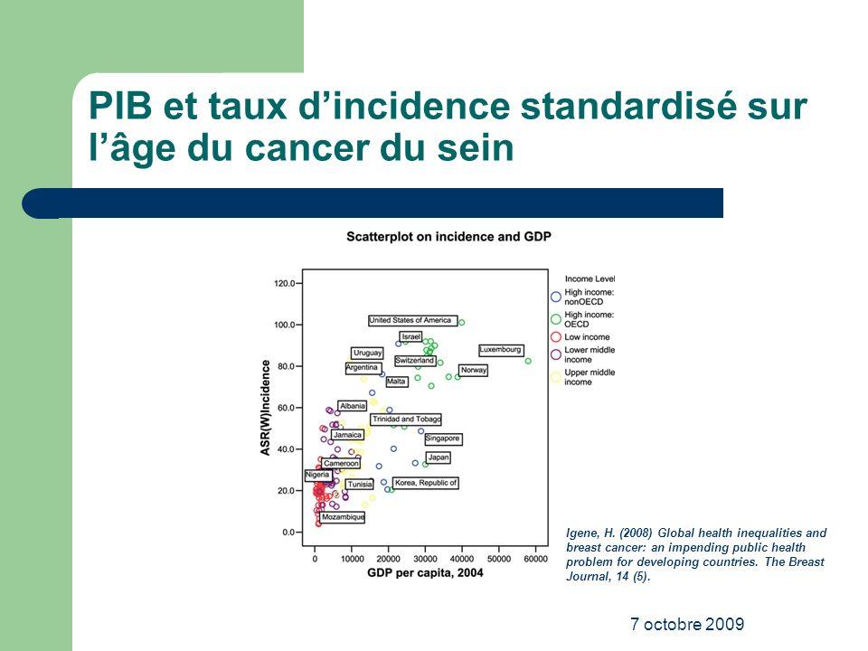 PIB et taux d'incidence standardisé sur l'âge du cancer du sein