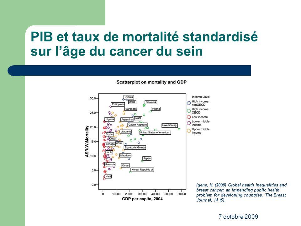 PIB et taux de mortalité standardisé sur l'âge du cancer du sein