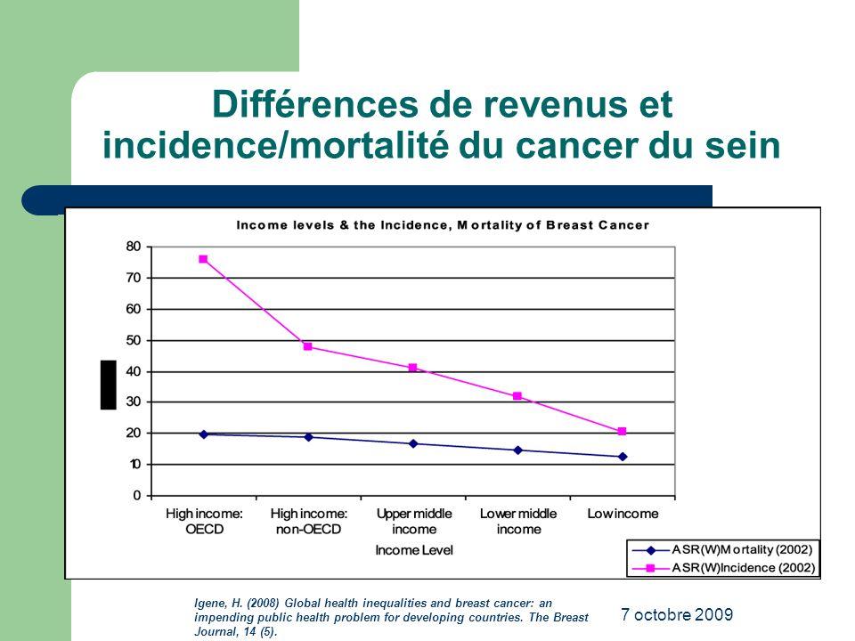 Différences de revenus et incidence/mortalité du cancer du sein