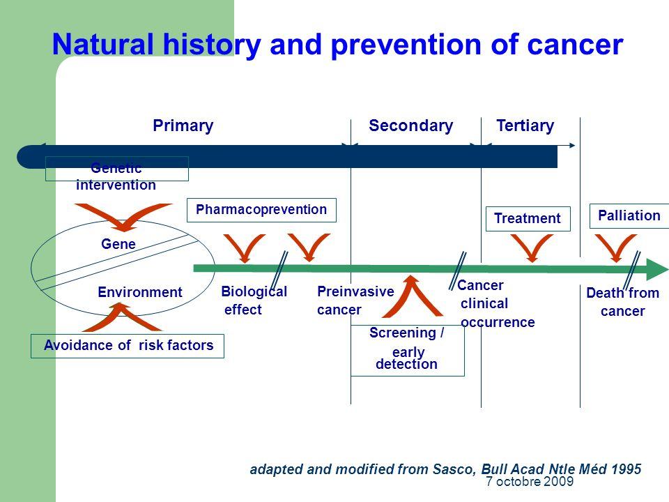Natural history and prevention of cancer Avoidance of risk factors