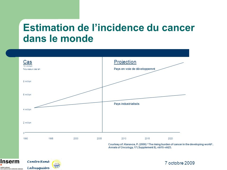 Estimation de l'incidence du cancer dans le monde