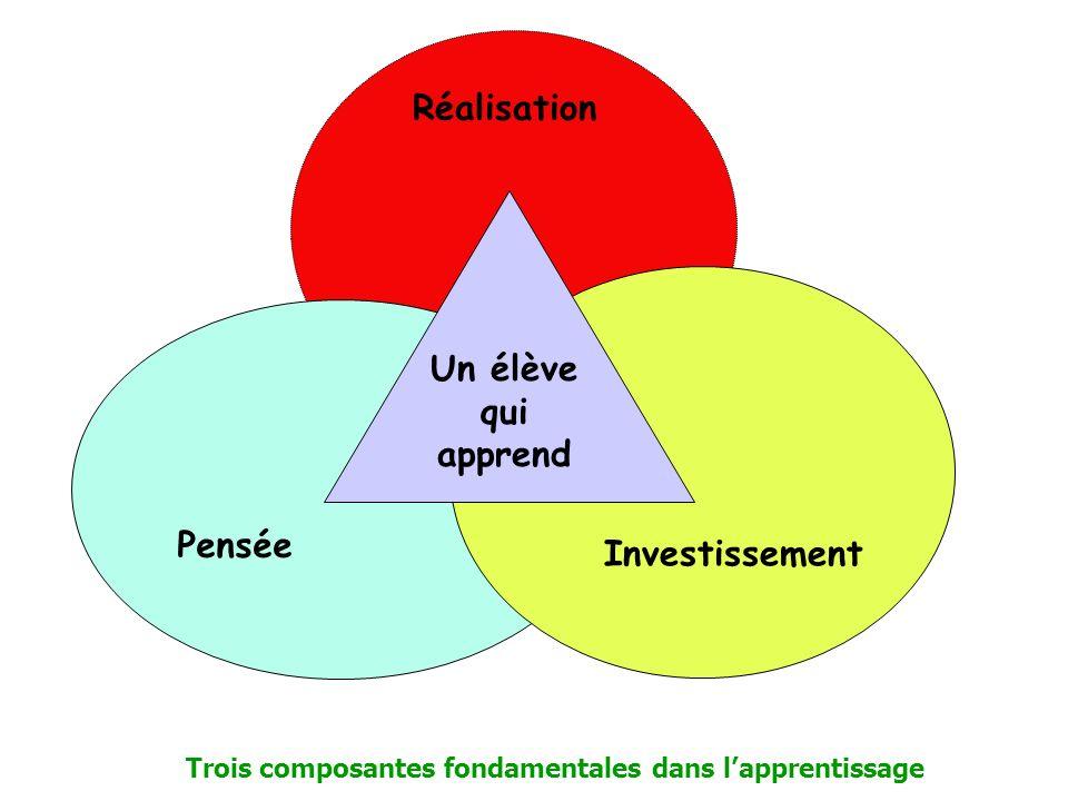 Trois composantes fondamentales dans l'apprentissage