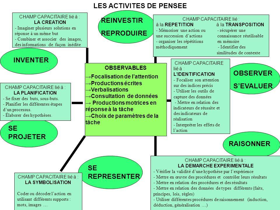 LES ACTIVITES DE PENSEE