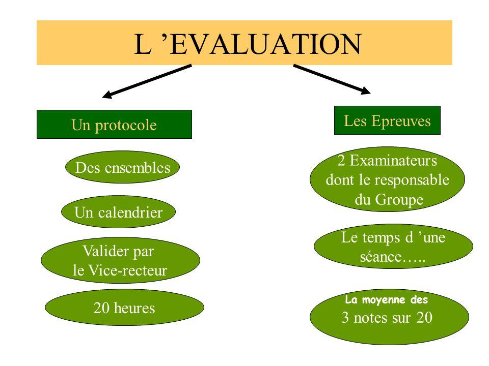 L 'EVALUATION Les Epreuves Un protocole 2 Examinateurs Des ensembles