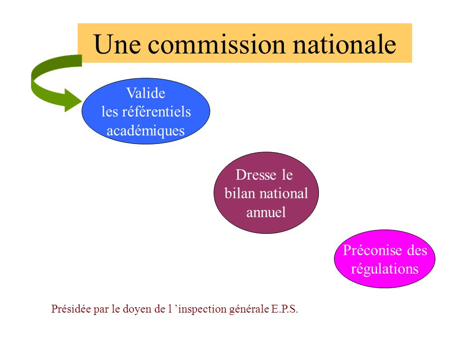Une commission nationale
