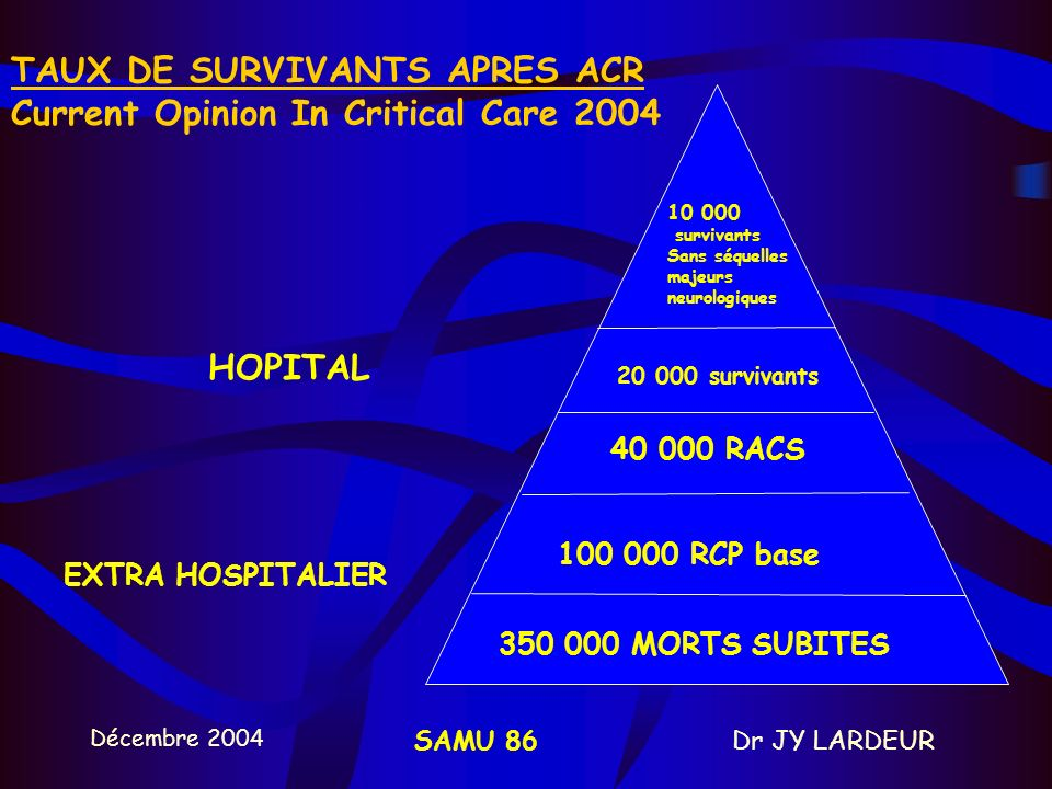 TAUX DE SURVIVANTS APRES ACR Current Opinion In Critical Care 2004