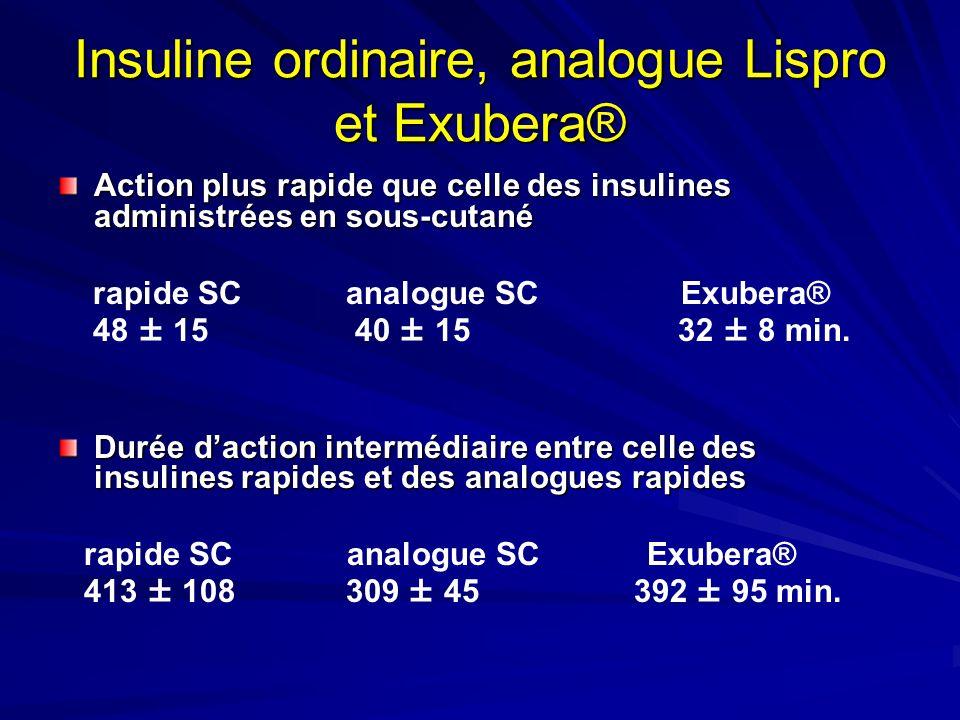 Insuline ordinaire, analogue Lispro et Exubera®