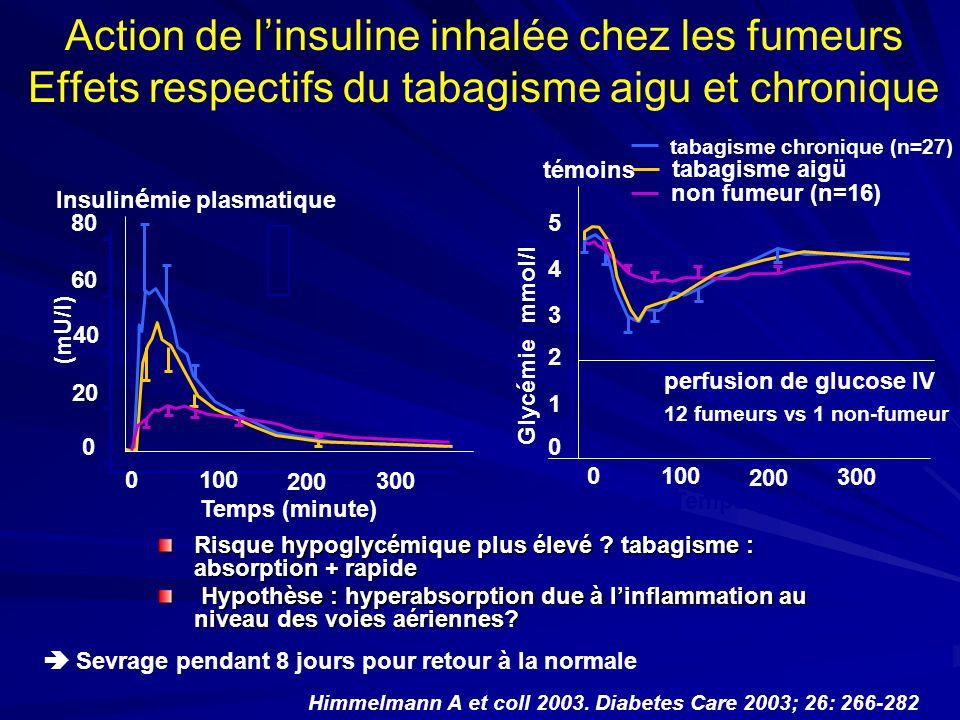 Action de l'insuline inhalée chez les fumeurs Effets respectifs du tabagisme aigu et chronique