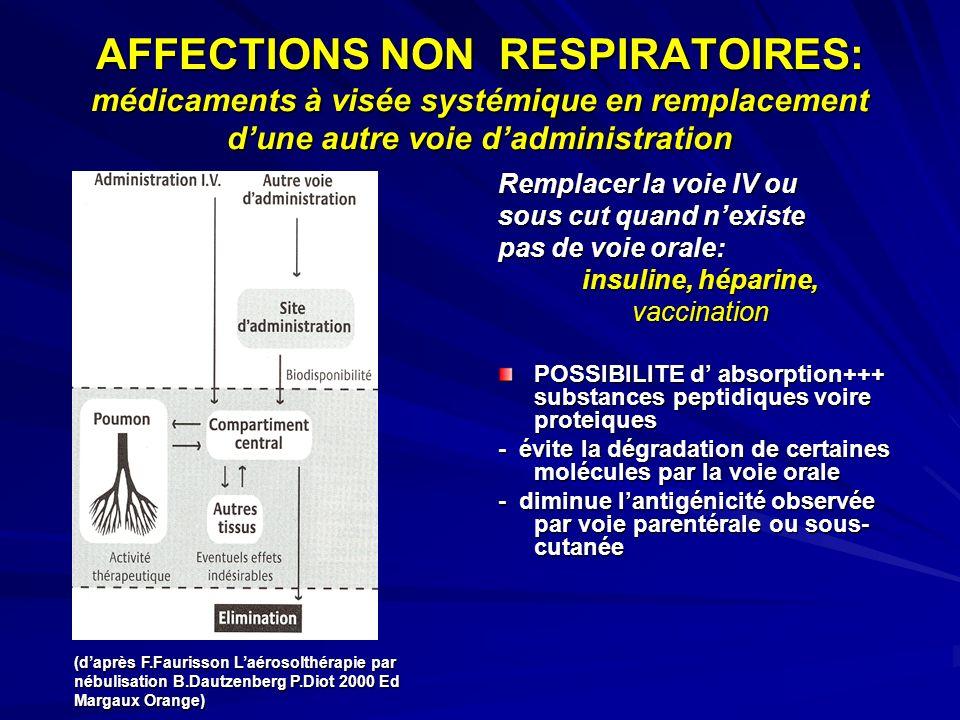 AFFECTIONS NON RESPIRATOIRES: médicaments à visée systémique en remplacement d'une autre voie d'administration