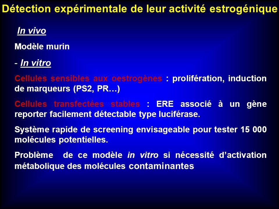 Détection expérimentale de leur activité estrogénique