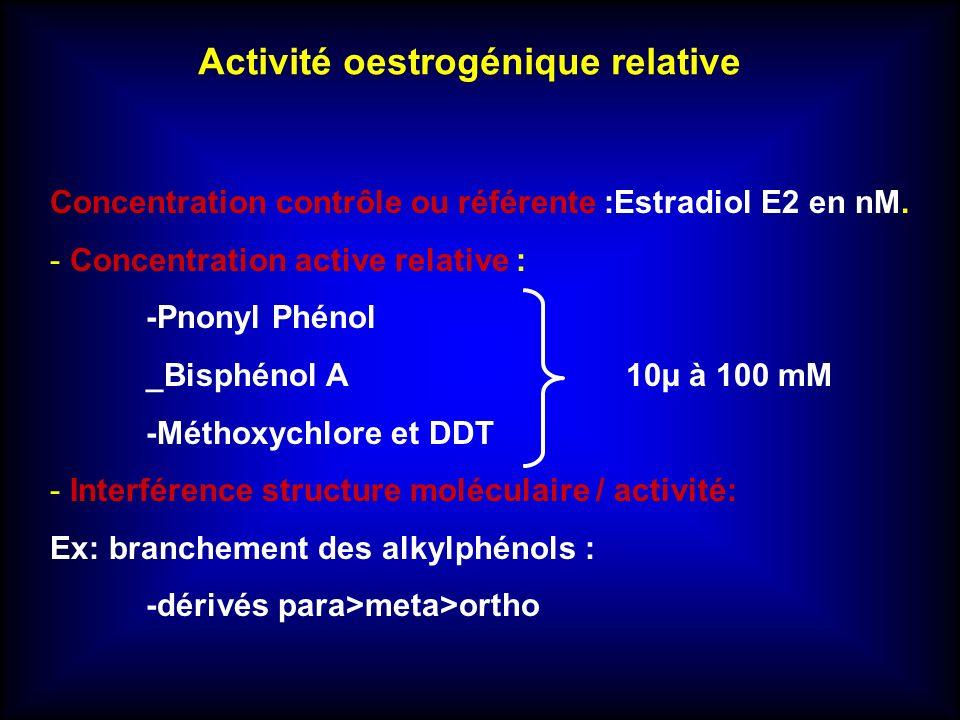 Activité oestrogénique relative