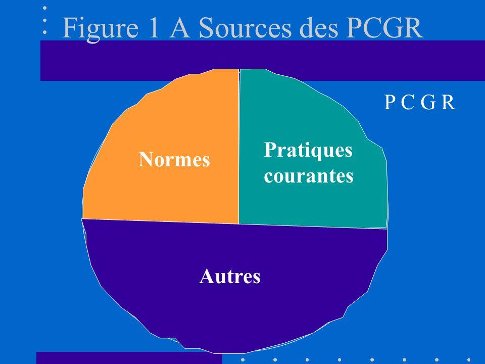 Figure 1 A Sources des PCGR