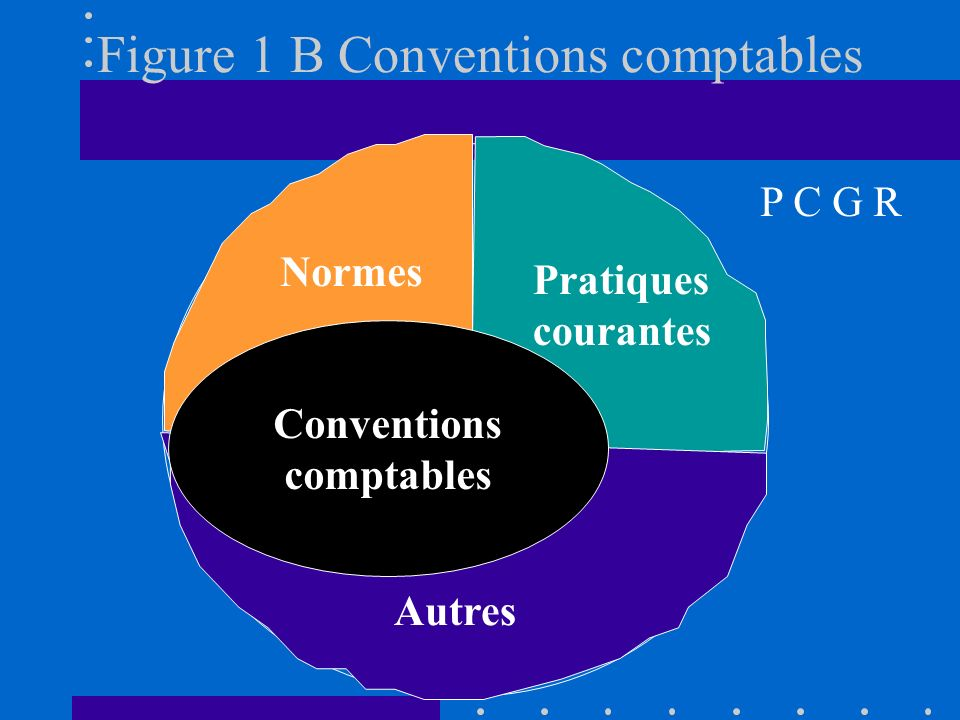 Figure 1 B Conventions comptables