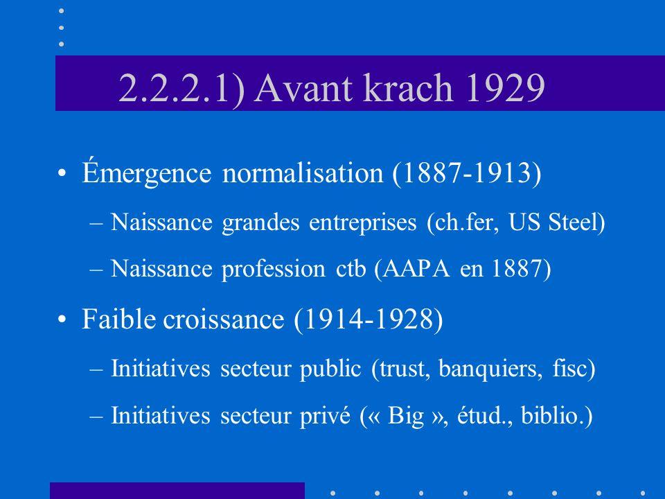 2.2.2.1) Avant krach 1929 Émergence normalisation (1887-1913)