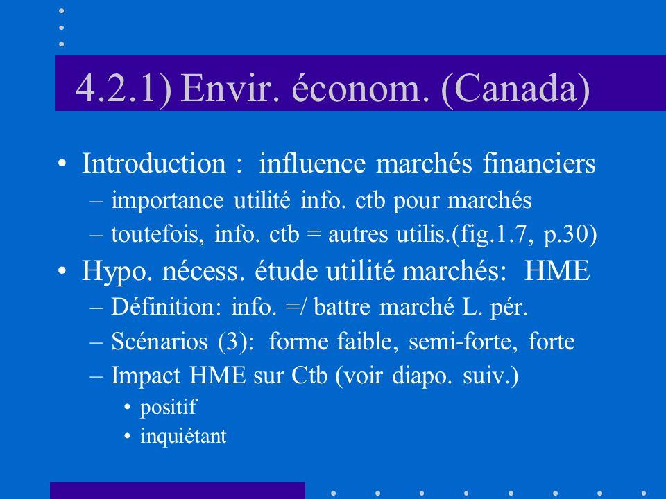 4.2.1) Envir. économ. (Canada)