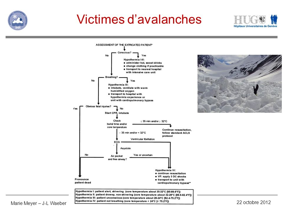 Victimes d'avalanches