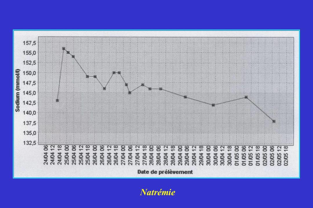 Natrémie 8