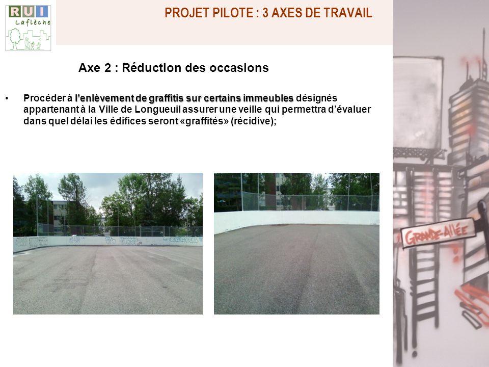 PROJET PILOTE : 3 AXES DE TRAVAIL