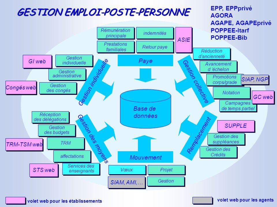 GESTION EMPLOI-POSTE-PERSONNE