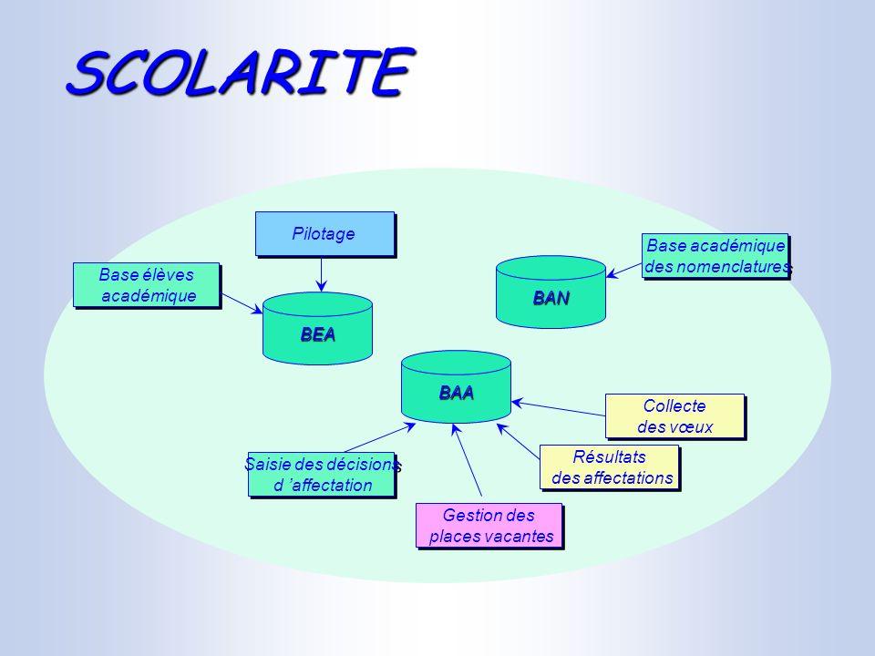 SCOLARITE Pilotage Base académique des nomenclatures Base élèves