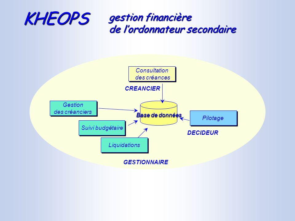 KHEOPS gestion financière de l'ordonnateur secondaire Consultation