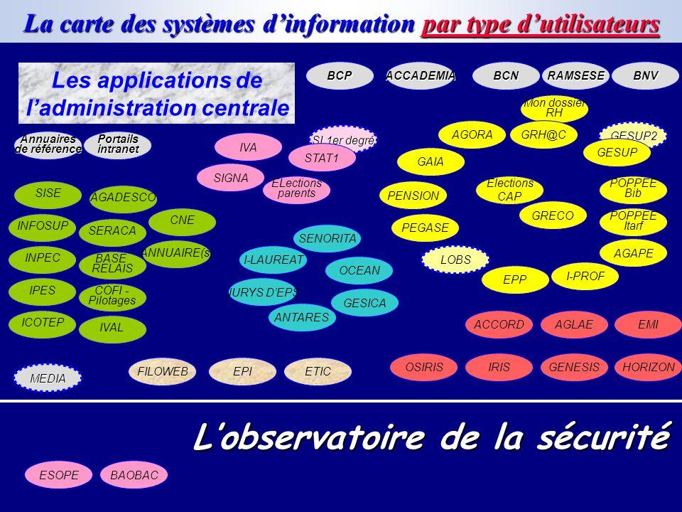 La carte des systèmes d'information par type d'utilisateurs