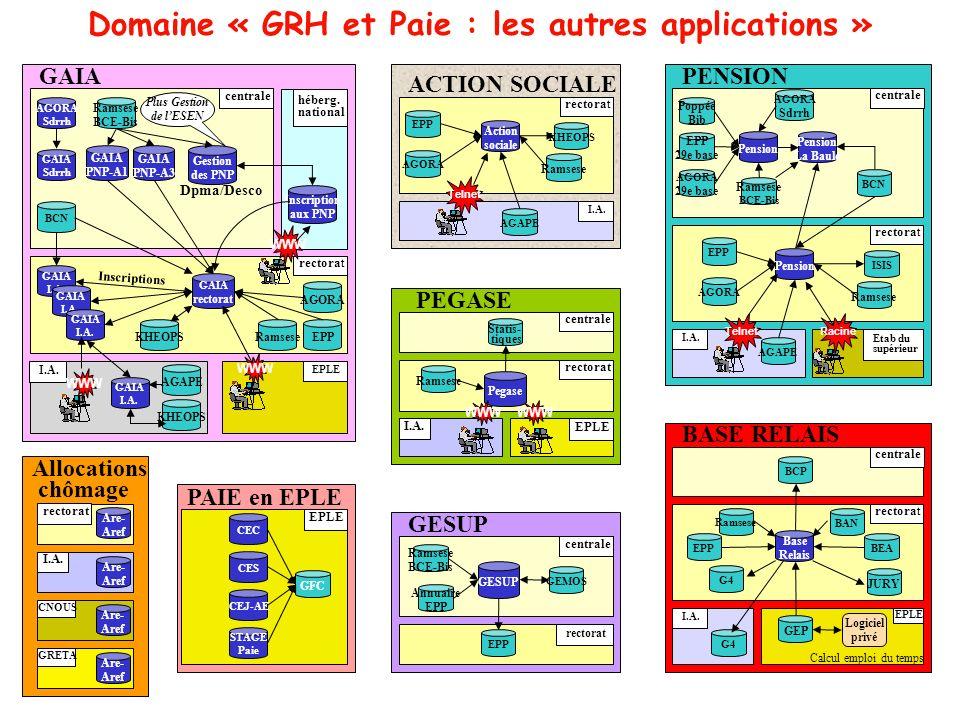Domaine « GRH et Paie : les autres applications »