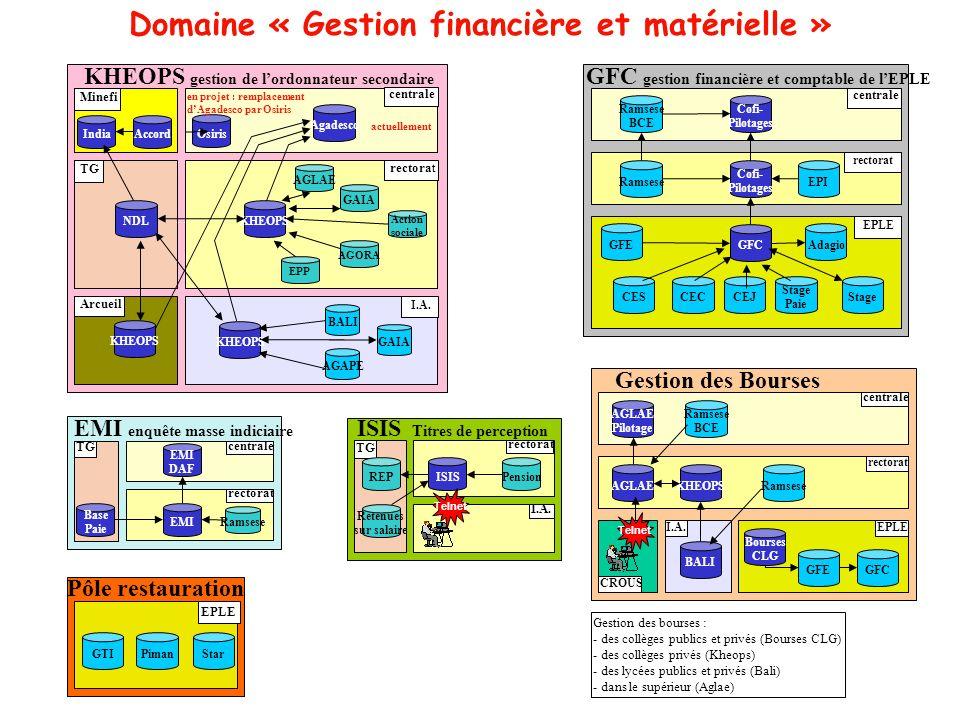 Domaine « Gestion financière et matérielle »