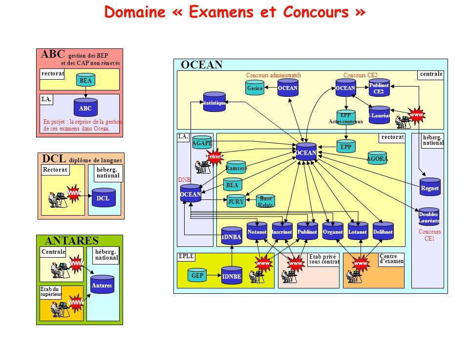 Domaine « Examens et Concours »