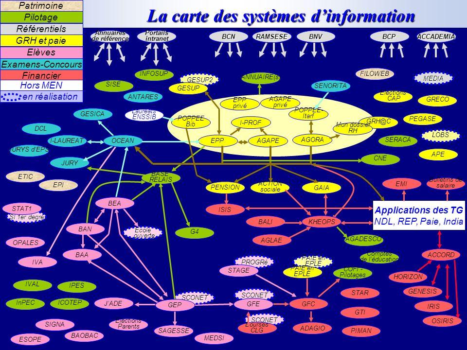 La carte des systèmes d'information